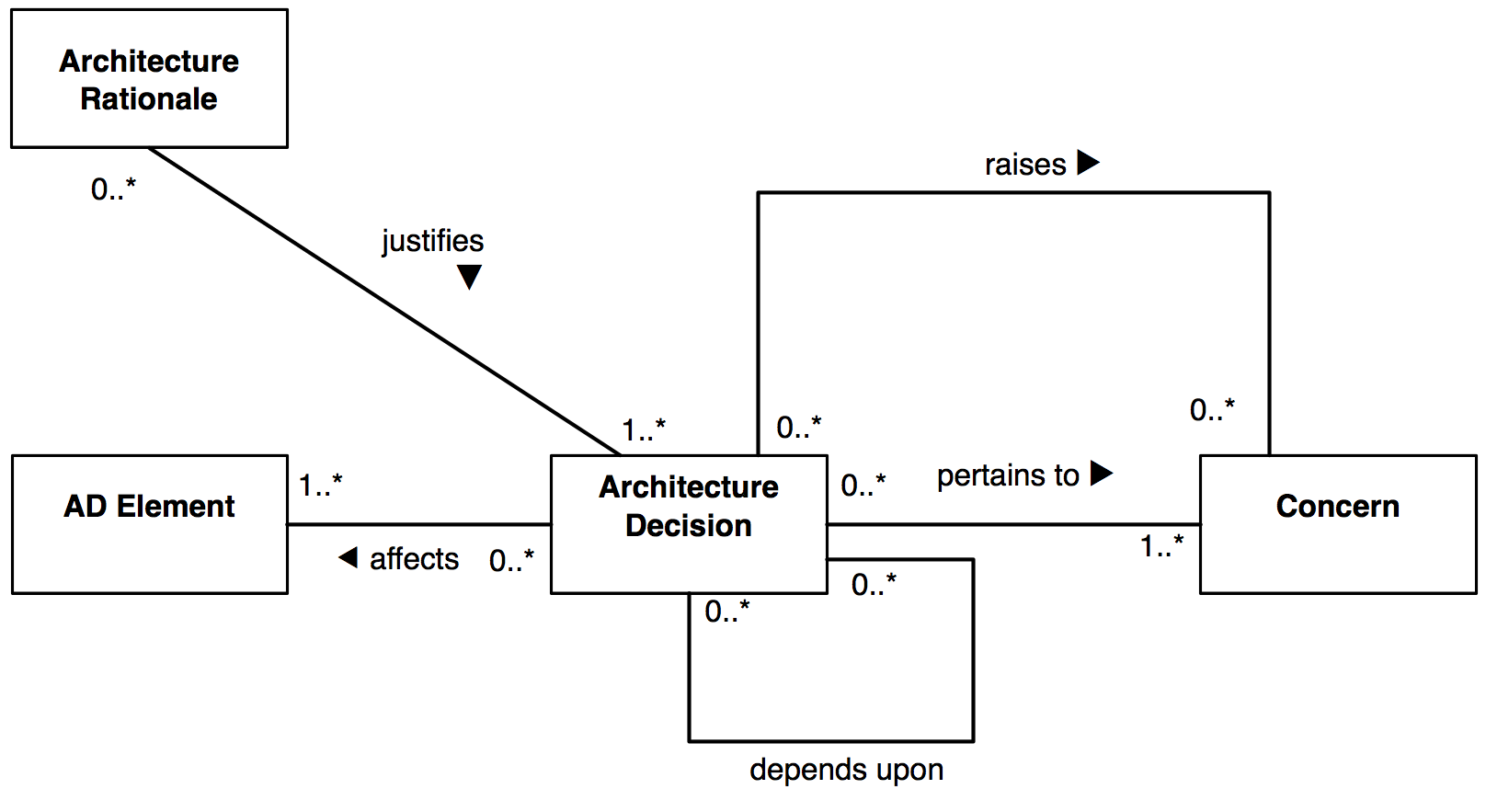 Baseline study guidelines