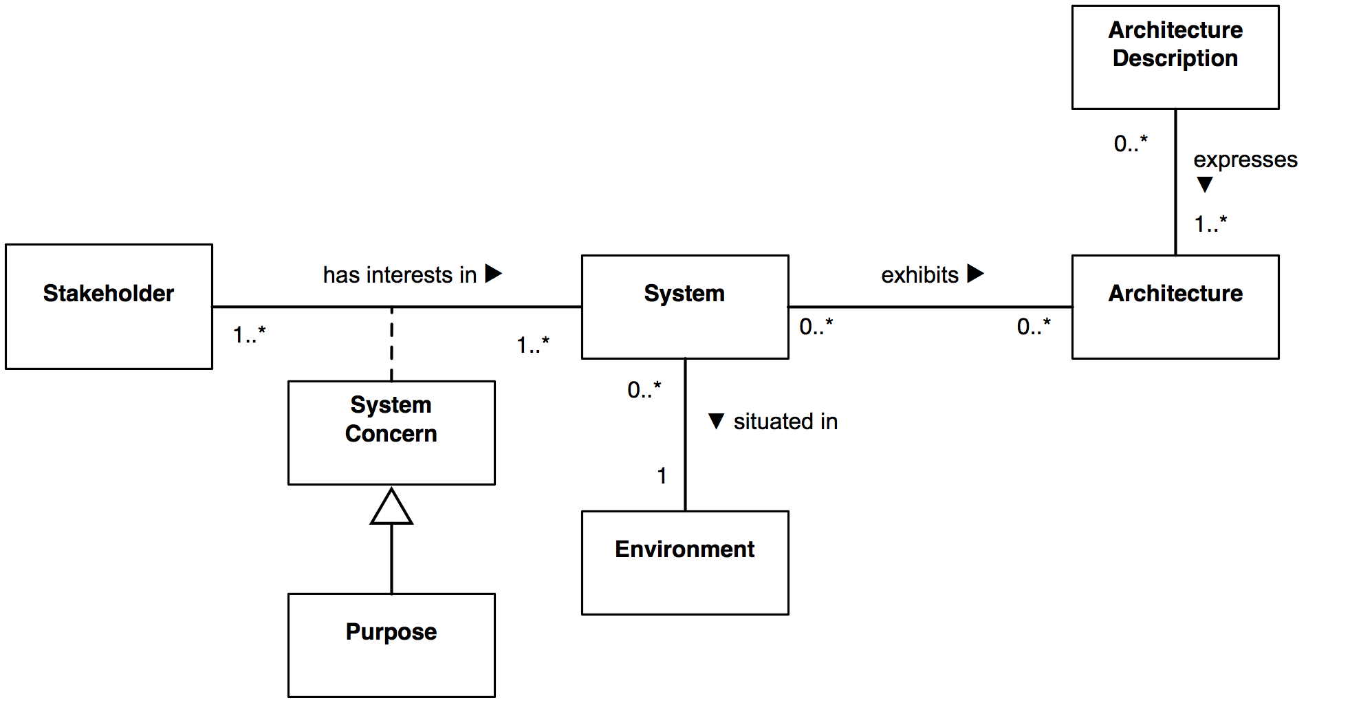 Iso Iec Ieee 42010 Conceptual Model There Are 4 Diagrams Depending On Which System You Have I Context Of Architecture Description